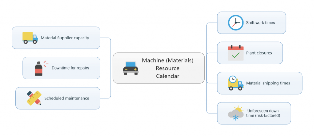 Machine Resource Calendar