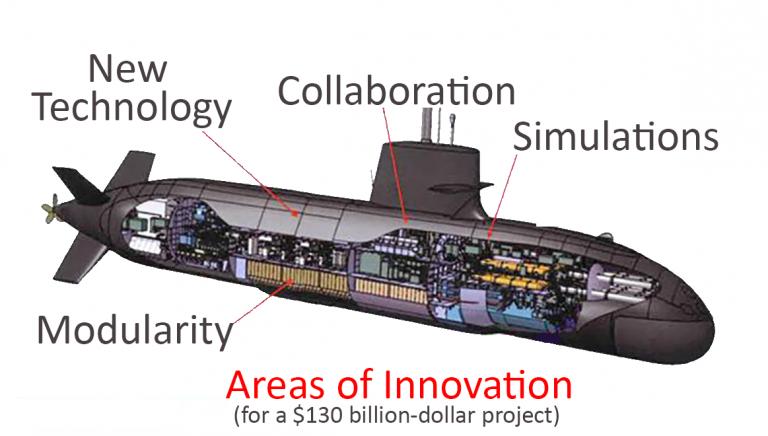 sub innovations