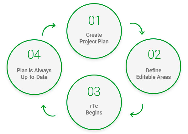 Project Plan 365 – Built by Project Managers, for Project