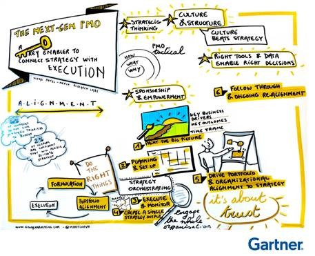 Gartner Strategy to Execution